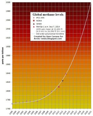 Globalne poziomy emisji metanu [źródło: Arctic News]