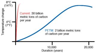 PETM vs. współczesne emisje