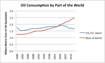 oil-consumption-by-part-of-the-world