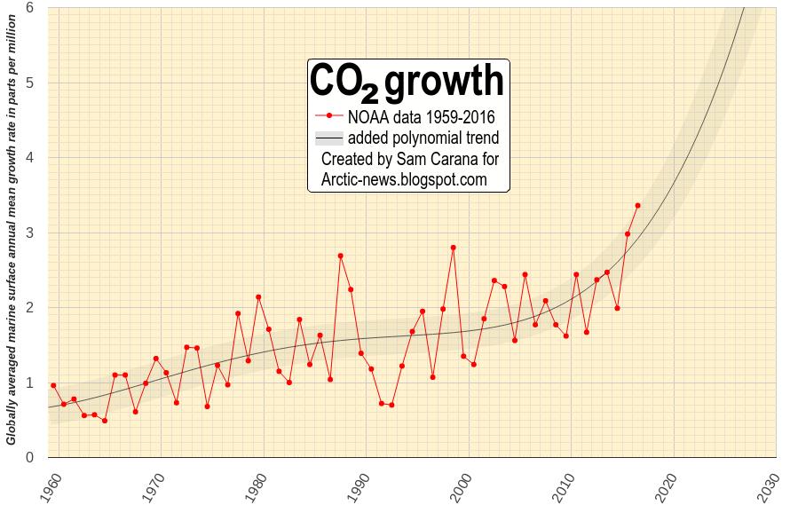 dlaczego datowanie węgla jest wadliwe