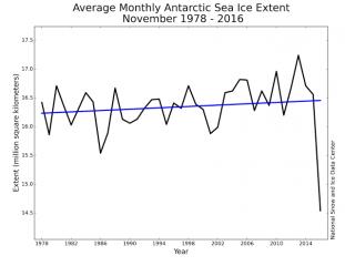 sredni-miesieczny-zasieg-lodu-morskiego-antarktydy-listopad-1978-2016