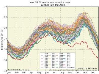 globalny-obszar-lodu-morskiego-27-12-2016-narodowe-centrum-danych-sniegu-i-lodu-nsidc