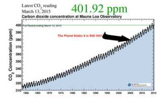 Koncentracje CO2
