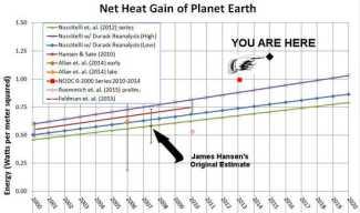 Przyrost ciepła netto Ziemi.