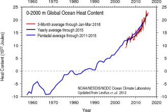 Zawartość ciepła w oceanie światowym