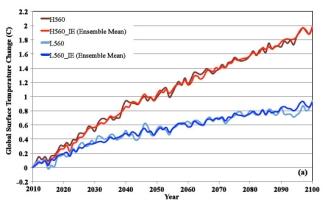 Zmiana globalnej temperatury powierzchniowej